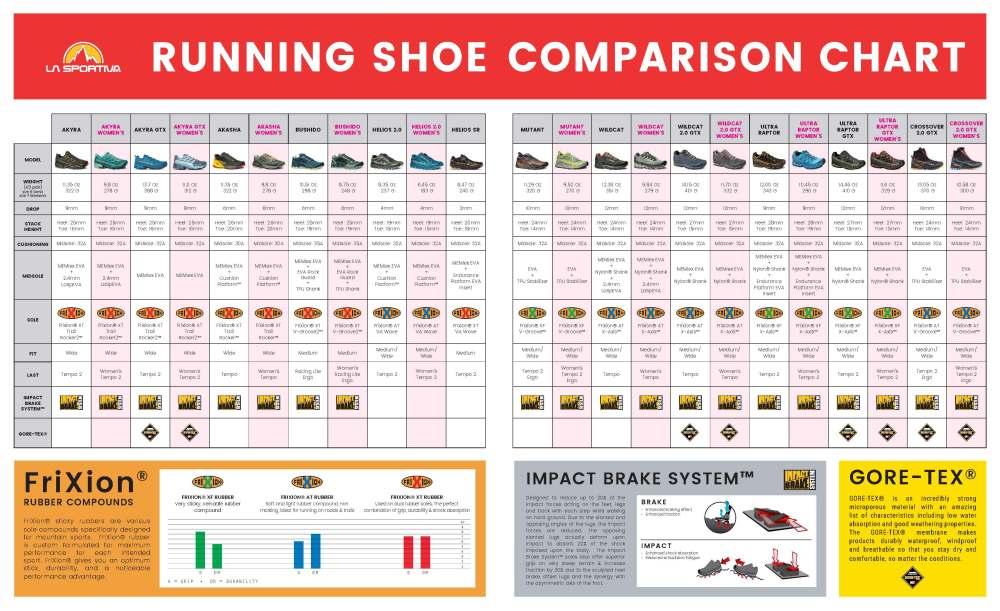 medium resolution of  view la sportiva mountain running shoe comparison chart