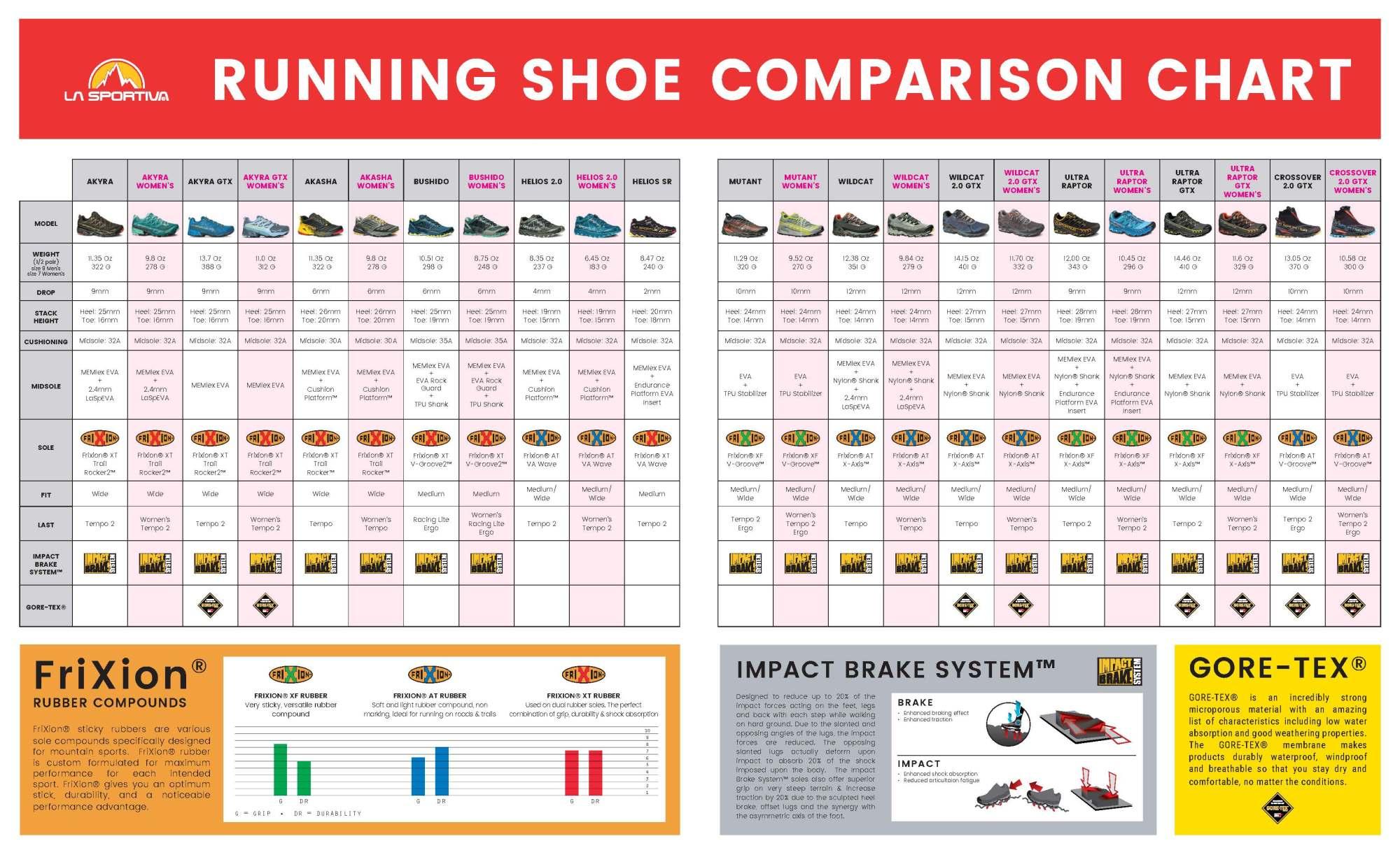 hight resolution of  view la sportiva mountain running shoe comparison chart