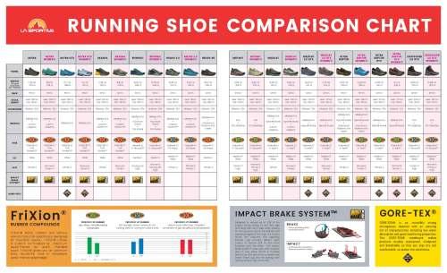 small resolution of  view la sportiva mountain running shoe comparison chart