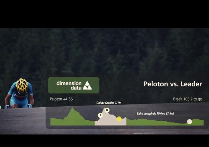 Dimension Data Tour de France 2016
