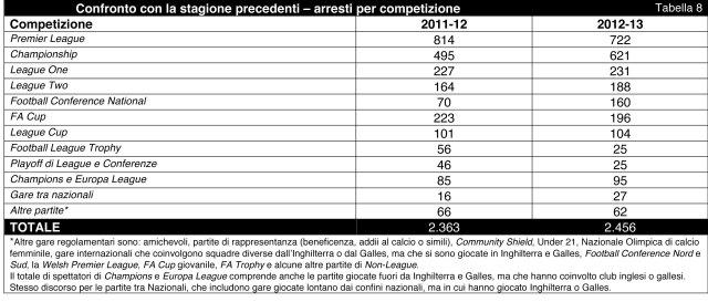 Football_Arrest_BO_Statistics_2012-13_Italiano-9