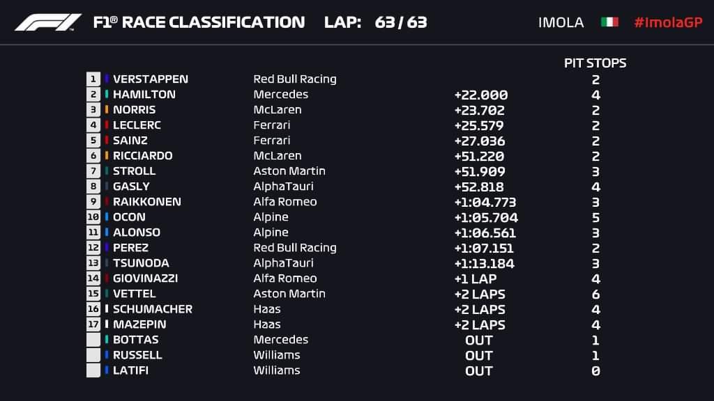 Risultati F1 Imola