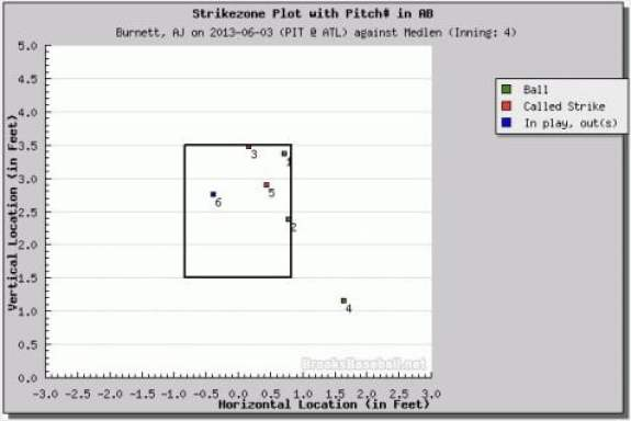 aj-burnett-pitch-russell-martin-ejection