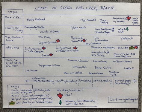 Chart of 2000s Sad Lady Bands