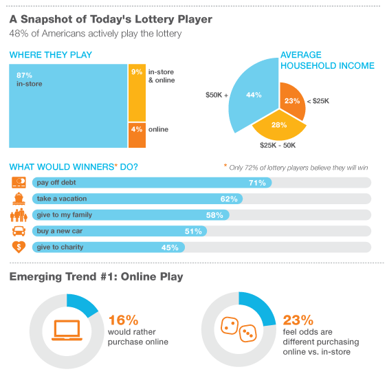 lottery trends
