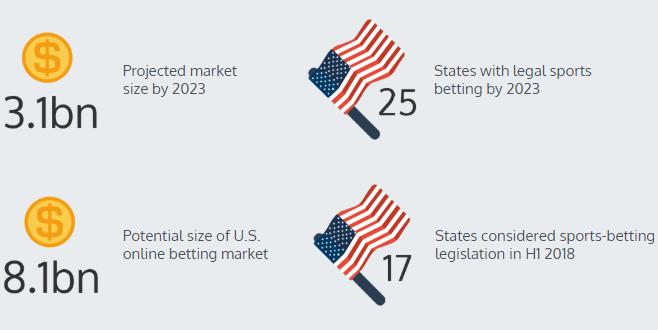 US betting market
