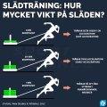 Slädträning - hur mycket vikt ska man ha på släden?