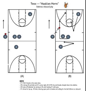 Basketball Practice Plan Coaching Tips Amp Drills Sports Feel Good Stories