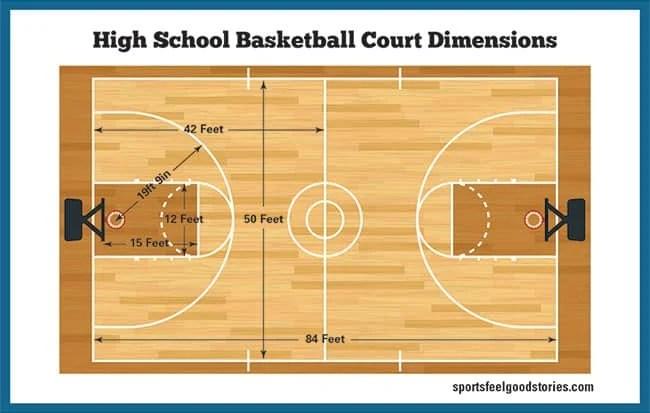 high school basketball court diagram honda odyssey atv wiring dimensions gym size hoop height sports feel good