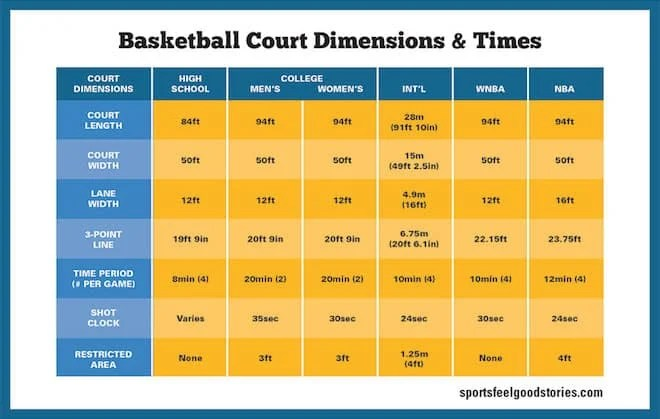 Basketball Court Dimensions. Gym Size. Hoop Height   Sports Feel Good