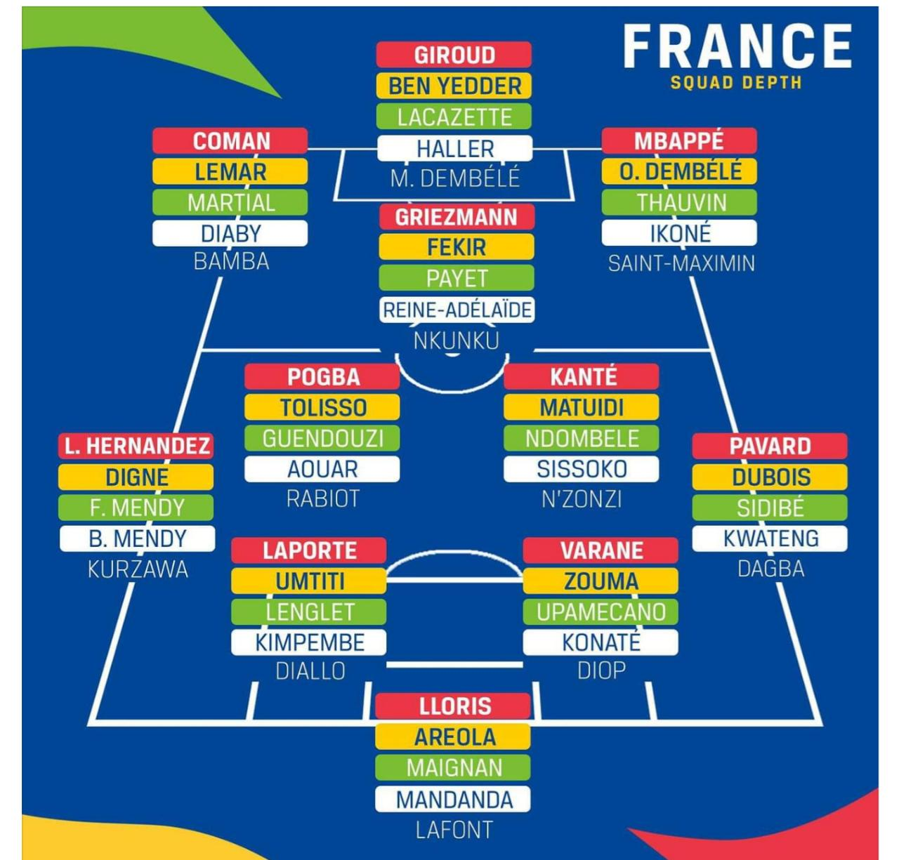 On each position, france have incredible strength in depth. France S National Team Depth Will Blow Your Mind