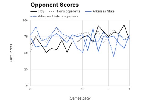 NCAAB Opponent Scores