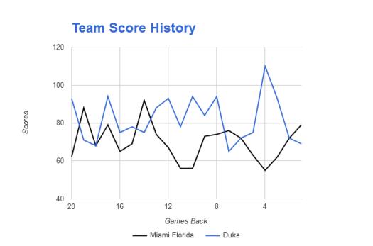 NCAAB Scores