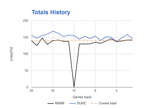 NCAAB Totals Odds History
