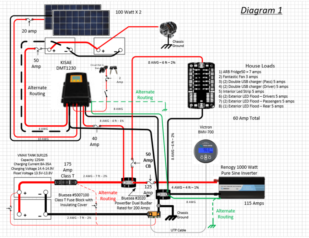 medium resolution of home built wiring diagram sportsmobile forum solar diagram awg