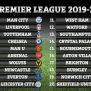 Premier League Points Table 2019 2020 Sportsmonks