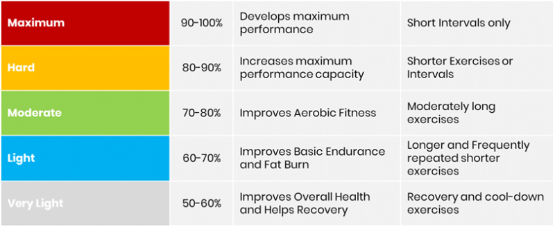 running at the fat burning zone: will you really burn more fat?