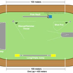 Ncaa Soccer Field Diagram Wiring For Relay Spotlights Sports Reporting Journalists - Dummies