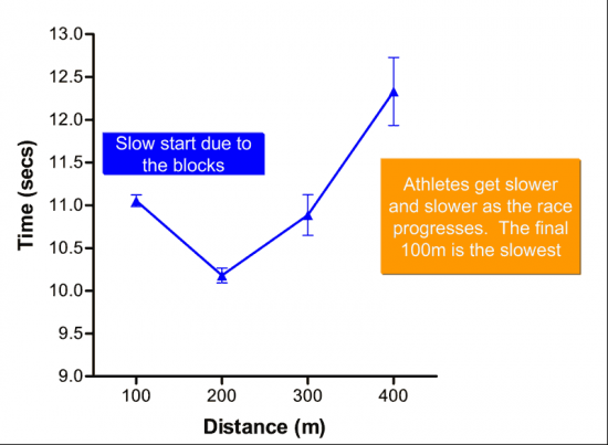 100-m-intervals-of-able-bodied-runners