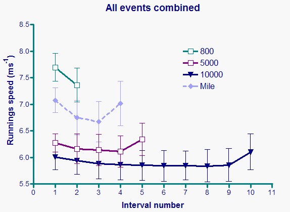 running speed for intervals during various track events
