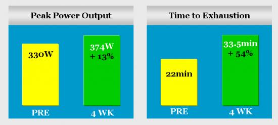 EPO-on-performance