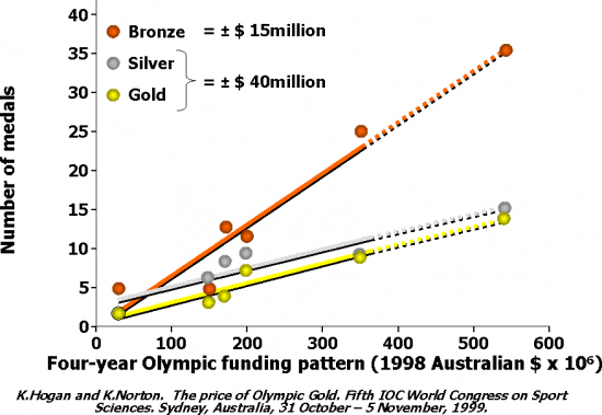 olympic-medal-cost