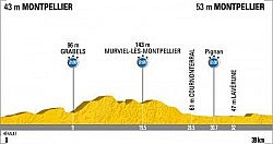 Tour de France 2009 Stage 4 profile.