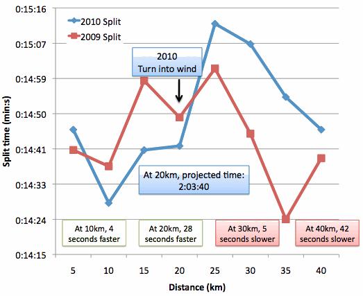 Rotterdam-comparisons-2009-to-2010