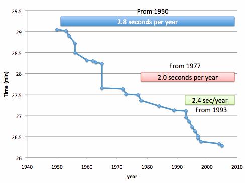 10000m-progress