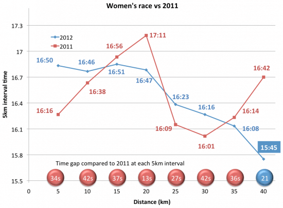womens-race-vs-2011