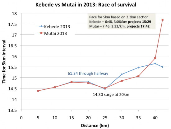 kebede-vs-mutai-in-2013