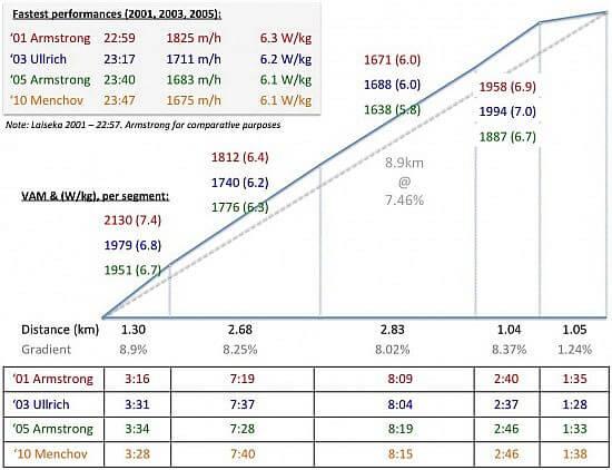 fastest-performances