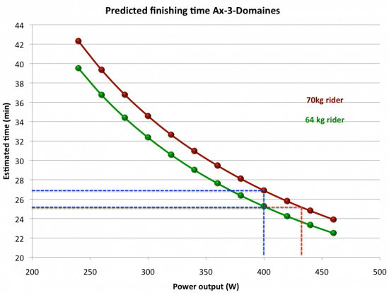predicting-ax-3-finish-times