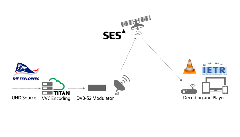 ATEME, SES Join Forces for Live UHD Broadcast Using