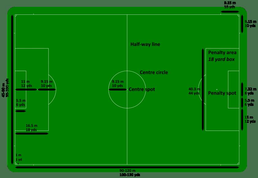 Field Dimesions of Football
