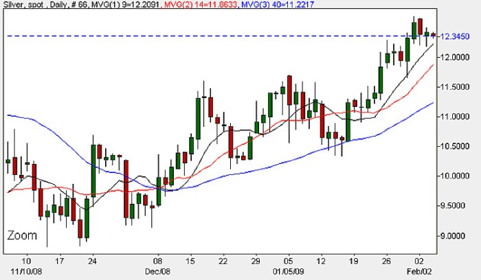 Spot Silver Prices Today - Candle Chart 4th February 2009