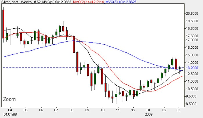 Weekly Spot Silver Candle Chart - 9th March 2009