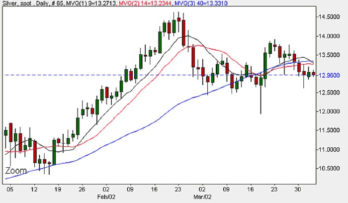 Silver Prices - Daily Candle Chart 2nd April 2009