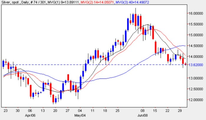 Spot Silver Price Chart - Latest Silver Prices Daily Chart 1st June 2009