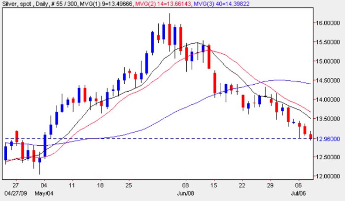 Spot Silver Price Chart - Daily Silver Prices 8th July 2009