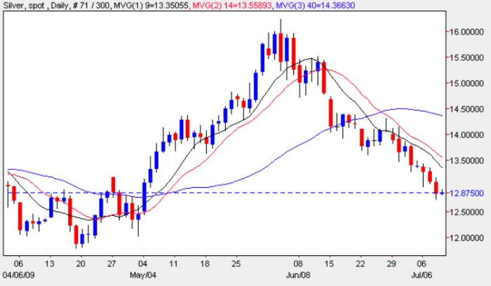 Spot Silver Prices - Daily Silver Chart 9th July 2009