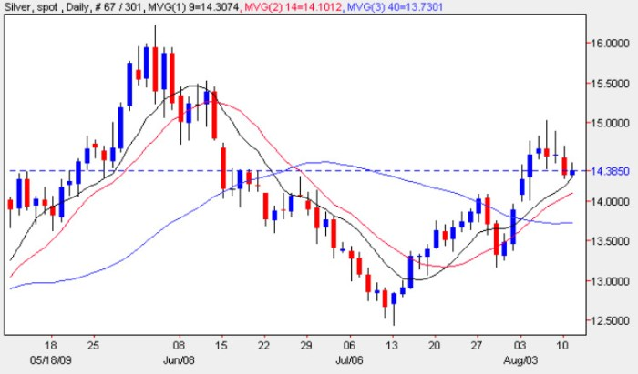 Spot Silver Prices - Latest Silver Price Chart 11th August 2009