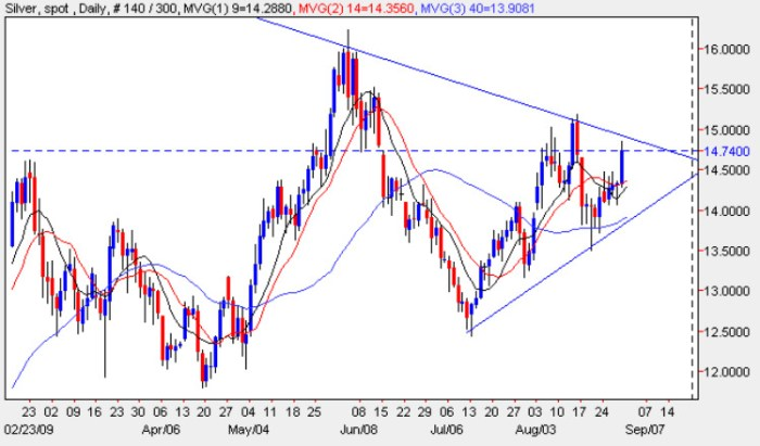 Silver Trading Price Chart - Silver Prices 31st August 2009