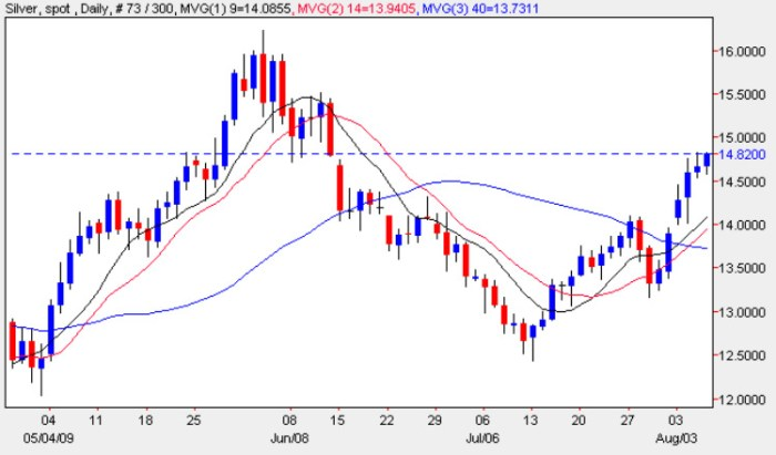 Spot Silver Prices - Silver Price Chart 6th August 2009