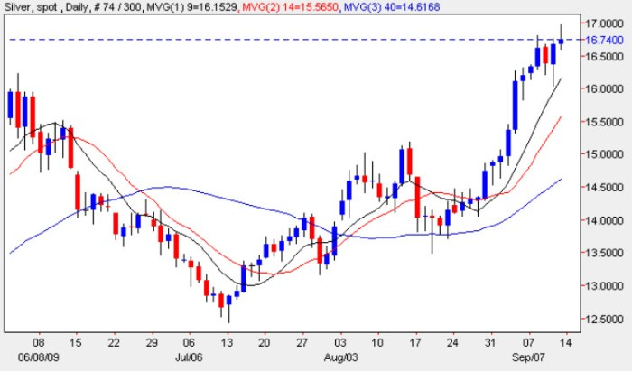 Spot Silver Prices - Daily Silver Chart 13th September 2009