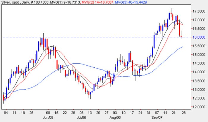 Spot Silver Prices - Silver Price Chart 28th September 2009