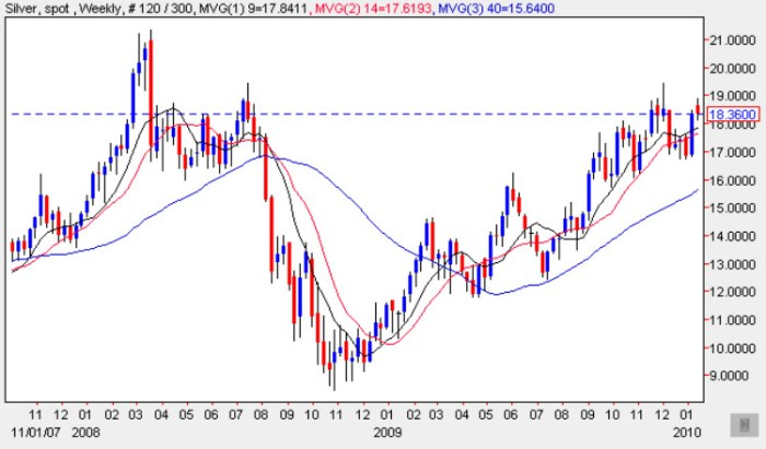 Silver Spot Price - Weekly Chart 18 Jan 2010