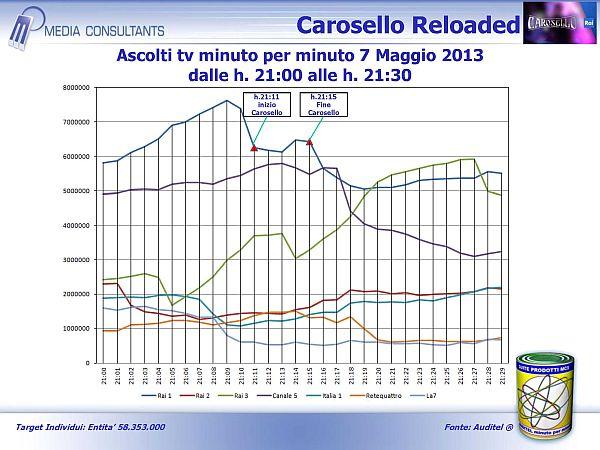 Carosello Reloaded 7  maggio 2013
