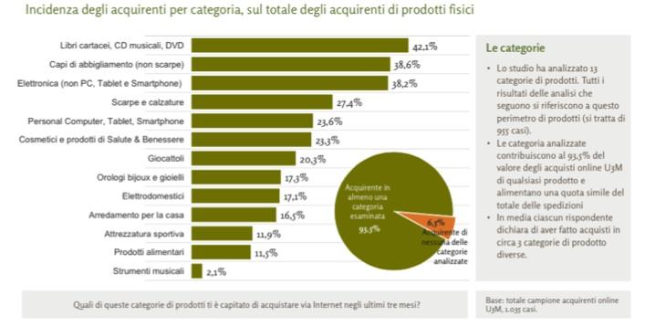 Netcomm_Logistica_Incidenza_degli_acquirenti_per_categoria_jpg