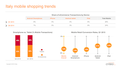 Criteo_Italy Mobile Shopping Trends[2]